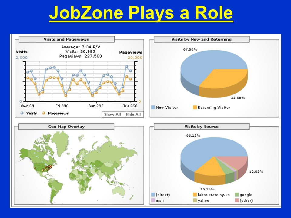 JobZone Plays a Role