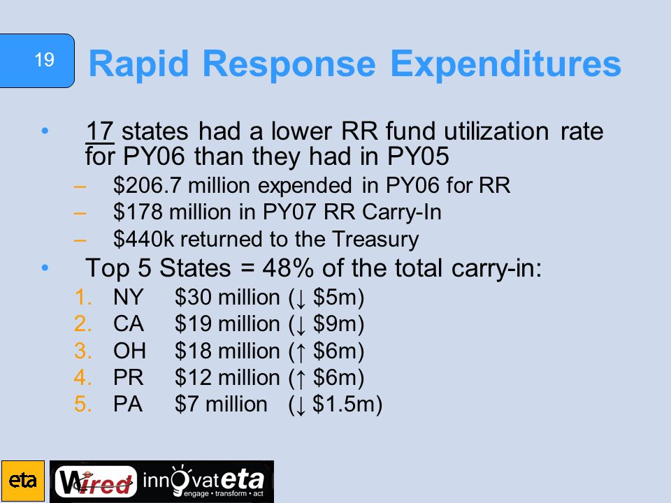 19 Rapid Response Expenditures 17 states had a lower RR fund utilization rate for PY06 than they had in PY05 –$206.7 million expended in PY06 for RR –$178 million in PY07 RR Carry-In –$440k returned to the Treasury Top 5 States = 48% of the total carry-in: 1.NY$30 million ( $5m) 2.CA$19 million ( $9m) 3.OH$18 million ( $6m) 4.PR$12 million ( $6m) 5.PA$7 million ( $1.5m)