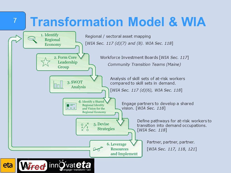 7 Transformation Model & WIA Regional / sectoral asset mapping [WIA Sec.