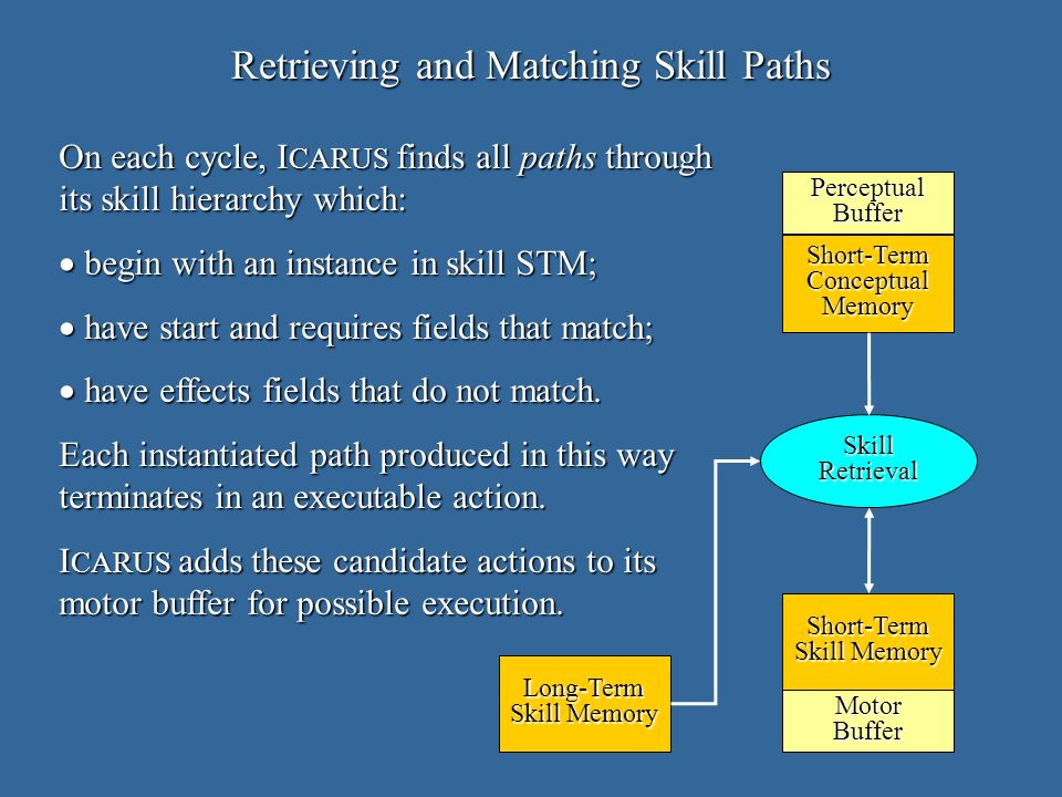 Retrieving and Matching Skill Paths On each cycle, I CARUS finds all paths through its skill hierarchy which: begin with an instance in skill STM; begin with an instance in skill STM; have start and requires fields that match; have start and requires fields that match; have effects fields that do not match.