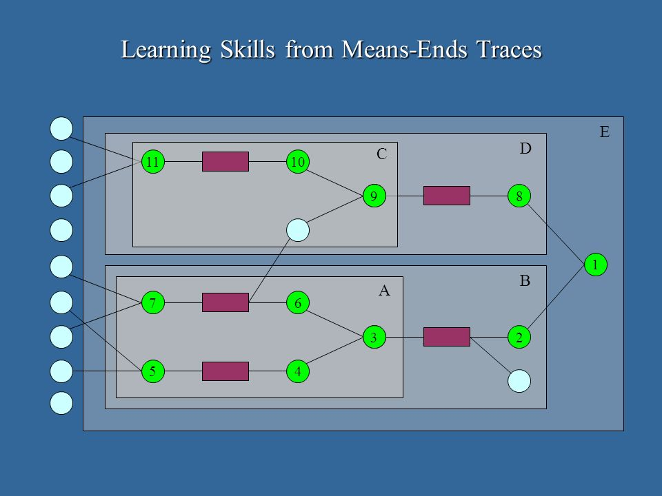 1 2 8 5 3 6 4 7 A B D E 9 1011 C Learning Skills from Means-Ends Traces