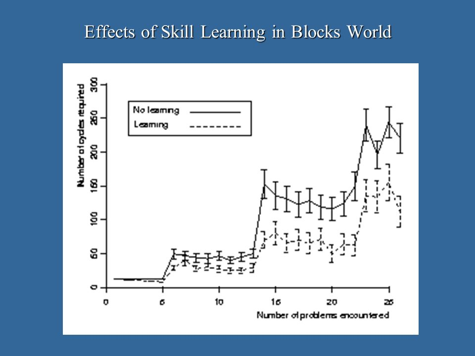 Effects of Skill Learning in Blocks World