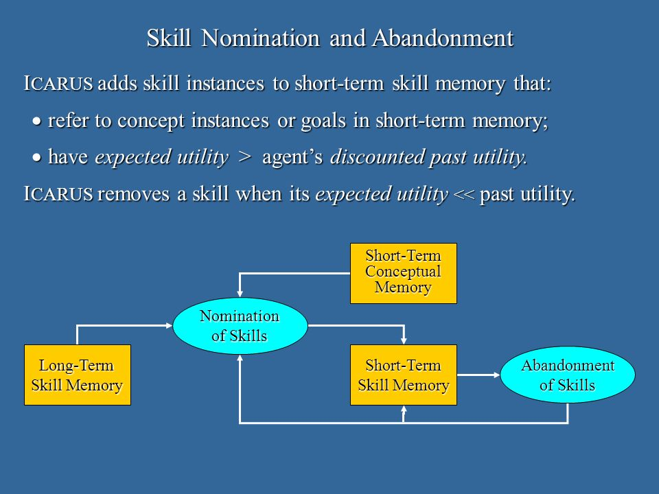 Long-Term Skill Memory Short-Term Nomination of Skills Abandonment Short-TermConceptualMemory Skill Nomination and Abandonment I CARUS adds skill instances to short-term skill memory that: refer to concept instances or goals in short-term memory; refer to concept instances or goals in short-term memory; have expected utility > agents discounted past utility.