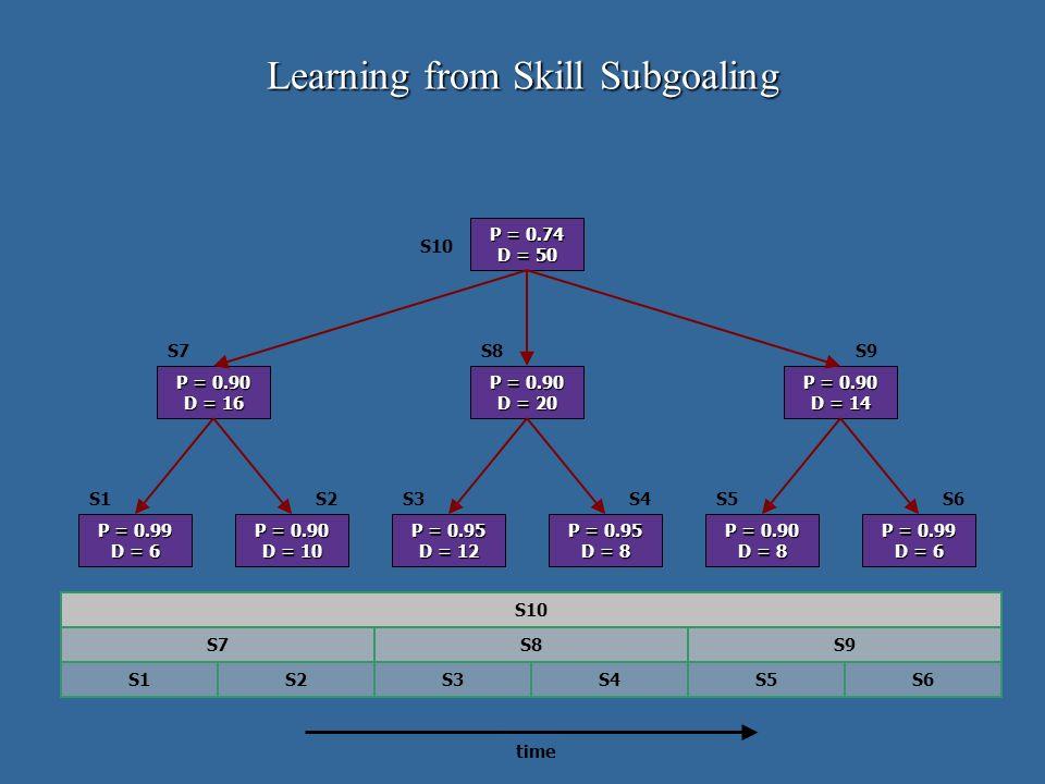 P = 0.74 D = 50 P = 0.90 D = 20 P = 0.90 D = 16 P = 0.99 D = 6 P = 0.95 D = 8 P = 0.99 D = 6 P = 0.90 D = 10 P = 0.90 D = 8 P = 0.95 D = 12 P = 0.90 D = 14 S10 S9S7S8 S1 S6 S5 S4S3S2 S1S2S3S4S5S6 S7S9S8 S10 time Learning from Skill Subgoaling
