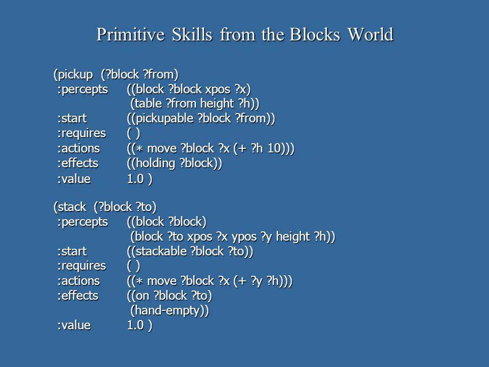 (pickup ( block from) :percepts((block block xpos x) :percepts((block block xpos x) (table from height h)) (table from height h)) :start((pickupable block from)) :start((pickupable block from)) :requires( ) :requires( ) :actions(( * move block x (+ h 10))) :actions(( * move block x (+ h 10))) :effects((holding block)) :effects((holding block)) :value1.0 ) :value1.0 ) (stack ( block to) :percepts((block block) :percepts((block block) (block to xpos x ypos y height h)) (block to xpos x ypos y height h)) :start((stackable block to)) :start((stackable block to)) :requires( ) :requires( ) :actions(( * move block x (+ y h))) :actions(( * move block x (+ y h))) :effects((on block to) :effects((on block to) (hand-empty)) (hand-empty)) :value1.0 ) :value1.0 ) Primitive Skills from the Blocks World
