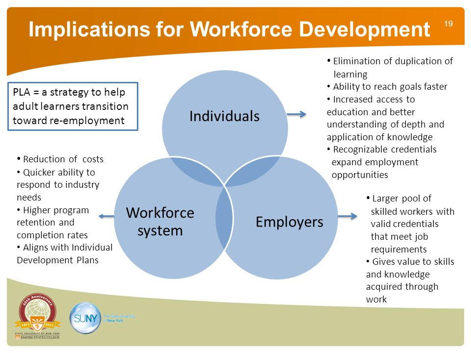 19 Implications for Workforce Development Individuals Employers Workforce system Elimination of duplication of learning Ability to reach goals faster Increased access to education and better understanding of depth and application of knowledge Recognizable credentials expand employment opportunities Larger pool of skilled workers with valid credentials that meet job requirements Gives value to skills and knowledge acquired through work Reduction of costs Quicker ability to respond to industry needs Higher program retention and completion rates Aligns with Individual Development Plans PLA = a strategy to help adult learners transition toward re-employment
