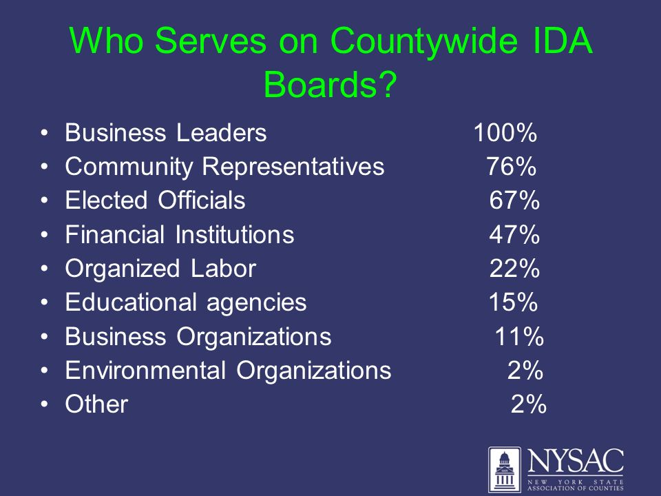 Who Serves on Countywide IDA Boards? Business Leaders 100% Community Representatives 76% Elected Officials 67% Financial Institutions 47% Organized La