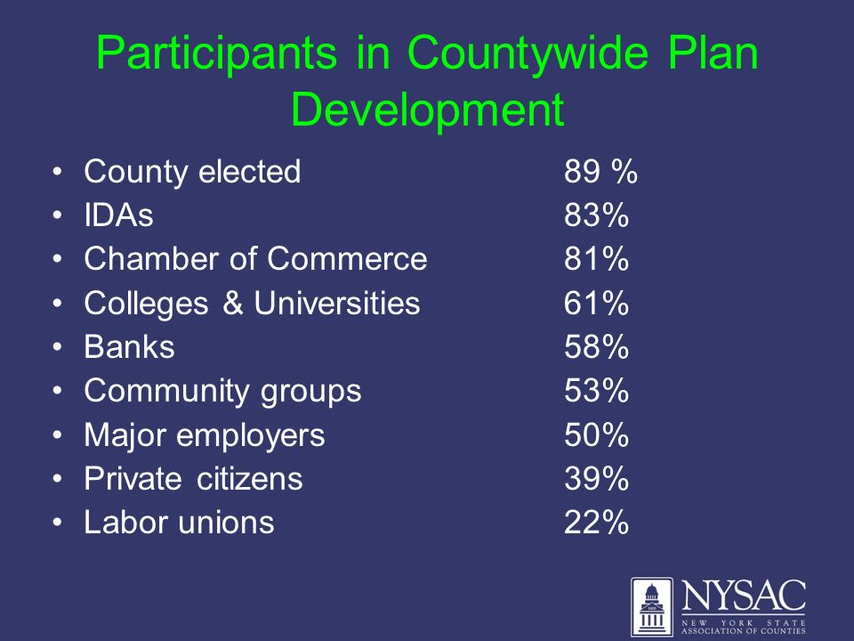 Participants in Countywide Plan Development County elected89 % IDAs83% Chamber of Commerce 81% Colleges & Universities61% Banks58% Community groups 53% Major employers50% Private citizens39% Labor unions22%