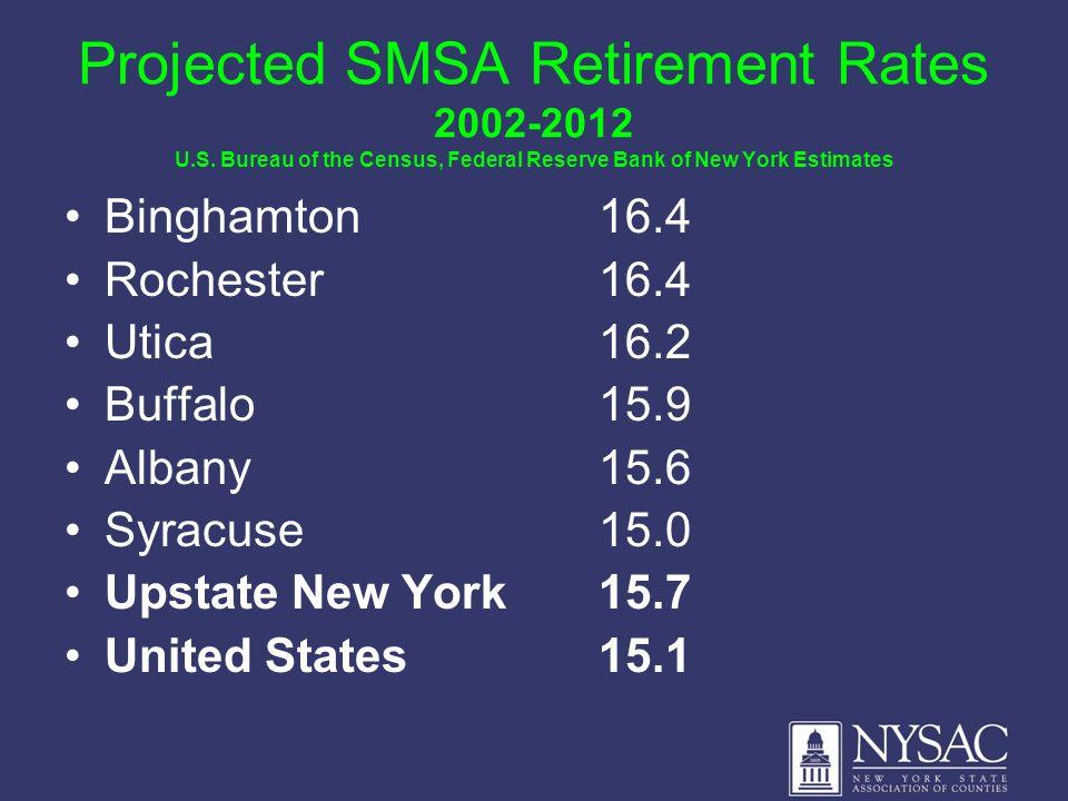 Projected SMSA Retirement Rates 2002-2012 U.S. Bureau of the Census, Federal Reserve Bank of New York Estimates Binghamton16.4 Rochester16.4 Utica16.2