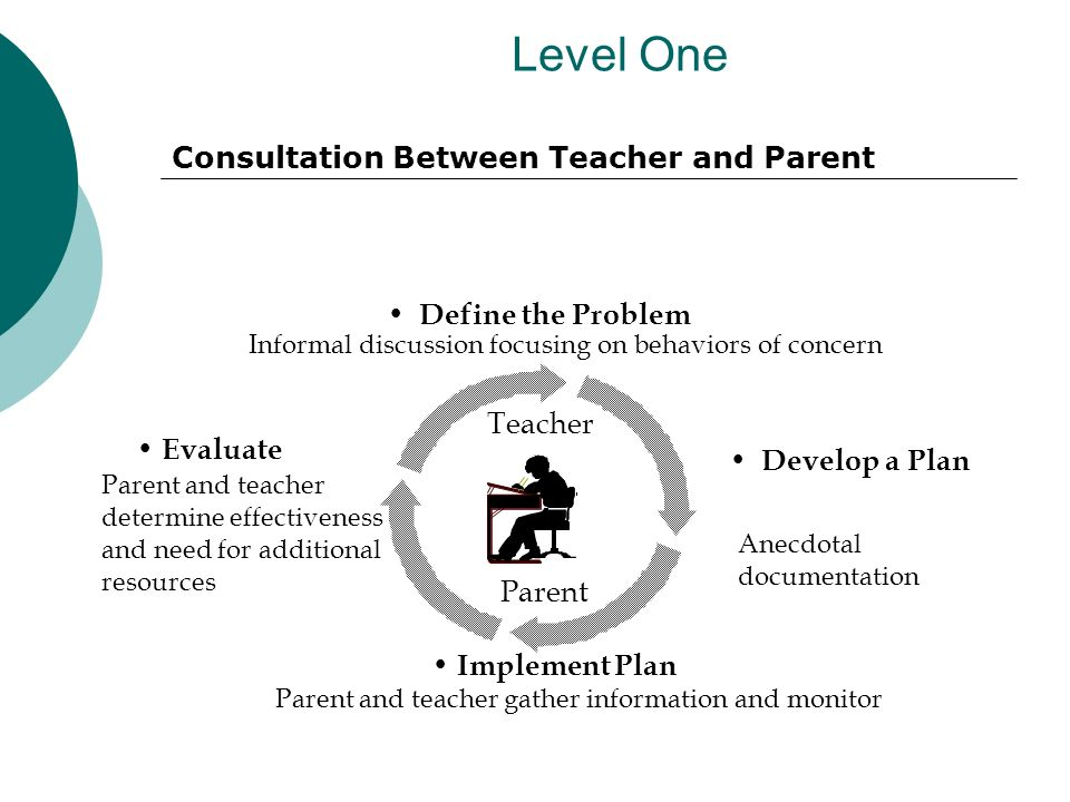 Level One Develop a Plan Anecdotal documentation Evaluate Parent and teacher determine effectiveness and need for additional resources Define the Problem Informal discussion focusing on behaviors of concern Implement Plan Parent and teacher gather information and monitor Parent Teacher Consultation Between Teacher and Parent