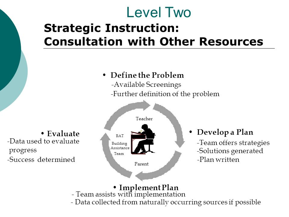 Level Two Develop a Plan - -Team offers strategies -Solutions generated -Plan written Evaluate Implement Plan Define the Problem -Available Screenings -Further definition of the problem - Team assists with implementation - Data collected from naturally occurring sources if possible -Data used to evaluate progress -Success determined Parent Teacher BAT Building Assistance Team Strategic Instruction: Consultation with Other Resources