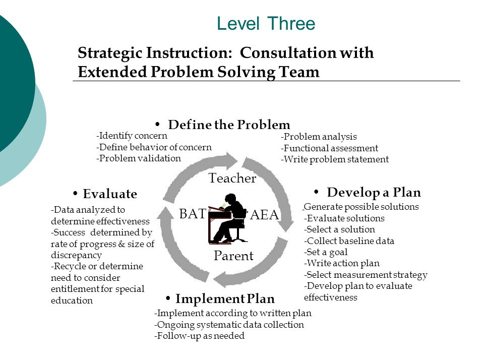 Level Three -Implement according to written plan -Ongoing systematic data collection -Follow-up as needed Evaluate Develop a Plan - Generate possible solutions -Evaluate solutions -Select a solution -Collect baseline data -Set a goal -Write action plan -Select measurement strategy -Develop plan to evaluate effectiveness Implement Plan Strategic Instruction: Consultation with Extended Problem Solving Team Define the Problem -Identify concern -Define behavior of concern -Problem validation -Data analyzed to determine effectiveness -Success determined by rate of progress & size of discrepancy -Recycle or determine need to consider entitlement for special education -Problem analysis -Functional assessment -Write problem statement Parent Teacher BAT AEA