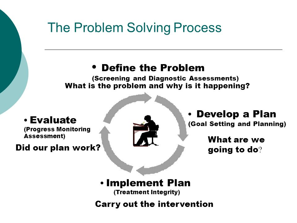 The Problem Solving Process Implement Plan (Treatment Integrity) Carry out the intervention Evaluate (Progress Monitoring Assessment) Did our plan wor