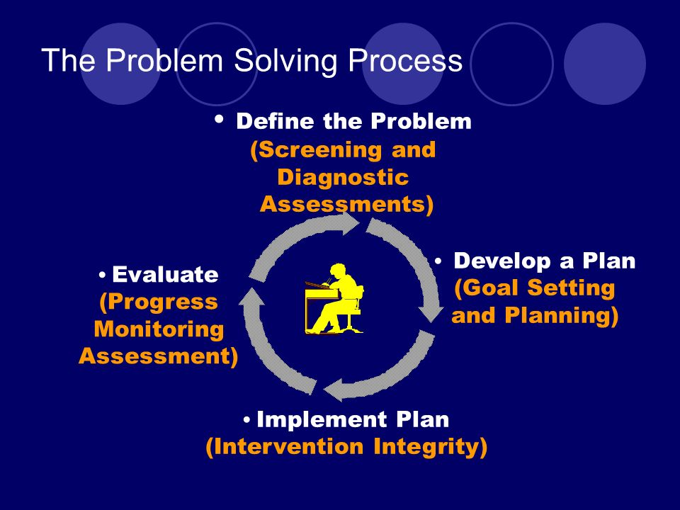 The Problem Solving Process Implement Plan (Intervention Integrity) Evaluate (Progress Monitoring Assessment) Define the Problem (Screening and Diagnostic Assessments) Develop a Plan (Goal Setting and Planning)