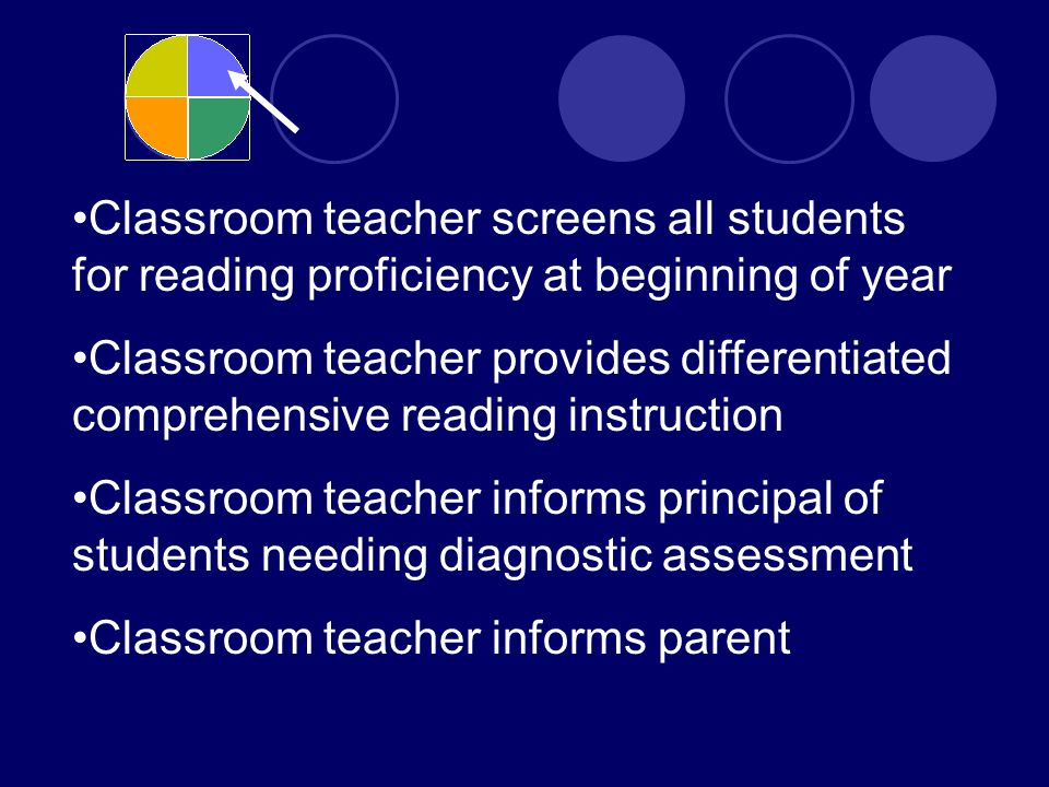 Classroom teacher screens all students for reading proficiency at beginning of year Classroom teacher provides differentiated comprehensive reading instruction Classroom teacher informs principal of students needing diagnostic assessment Classroom teacher informs parent