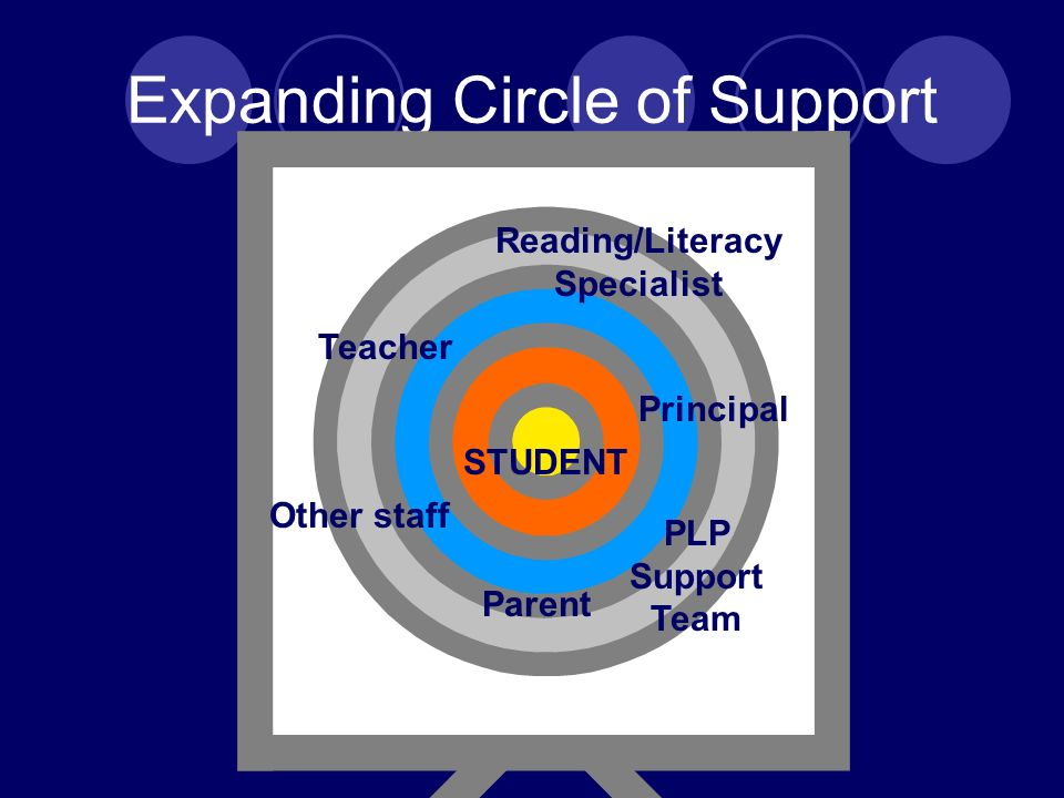 Expanding Circle of Support STUDENT Teacher Parent Principal Reading/Literacy Specialist Other staff PLP Support Team