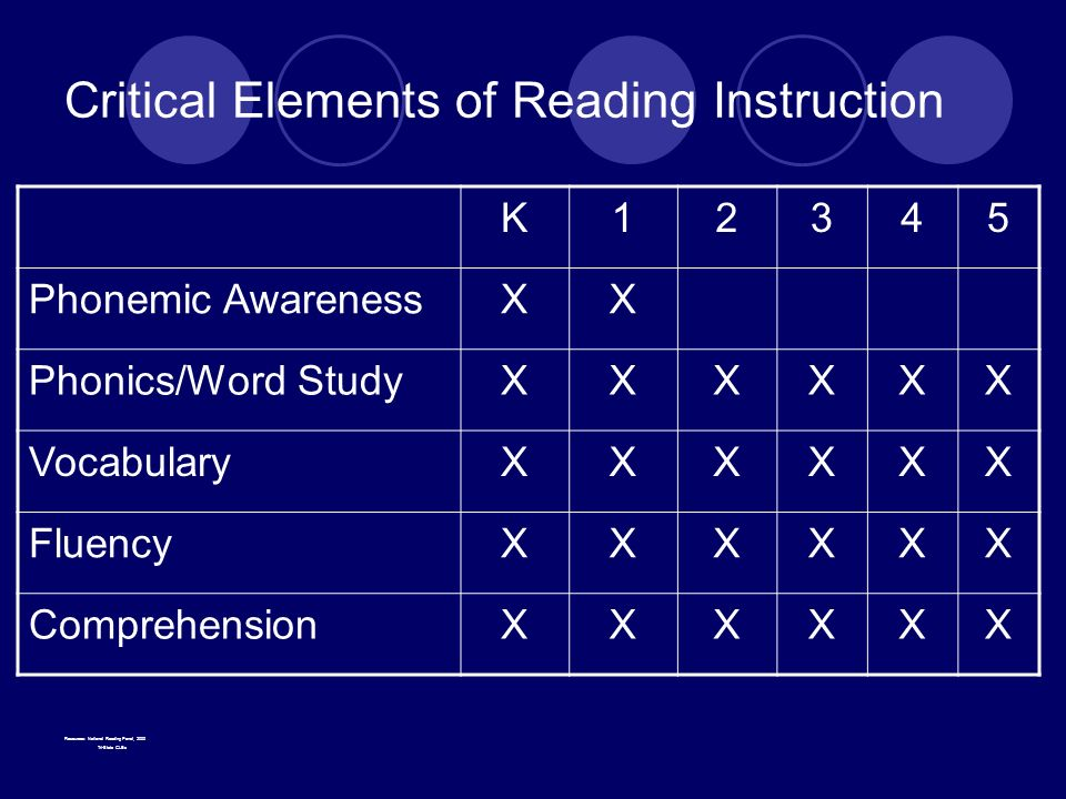 Critical Elements of Reading Instruction Resources: National Reading Panel, 2000 Tri-State GLEs K12345 Phonemic AwarenessXX Phonics/Word StudyXXXXXX VocabularyXXXXXX FluencyXXXXXX ComprehensionXXXXXX