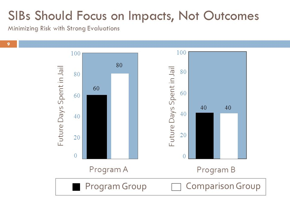 60 80 0 20 40 60 80 100 Program AProgram B 40 0 20 40 60 80 100 40 SIBs Should Focus on Impacts, Not Outcomes Minimizing Risk with Strong Evaluations