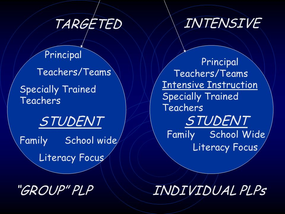 TARGETED INTENSIVE Principal Teachers/Teams Specially Trained Teachers STUDENT Family School wide Literacy Focus Principal Teachers/Teams Intensive Instruction Specially Trained Teachers STUDENT Family School Wide Literacy Focus GROUP PLP INDIVIDUAL PLPs