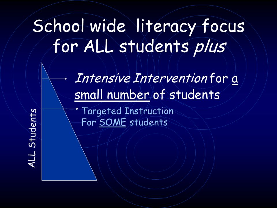 School wide literacy focus for ALL students plus Targeted Instruction For SOME students ALL Students Intensive Intervention for a small number of students