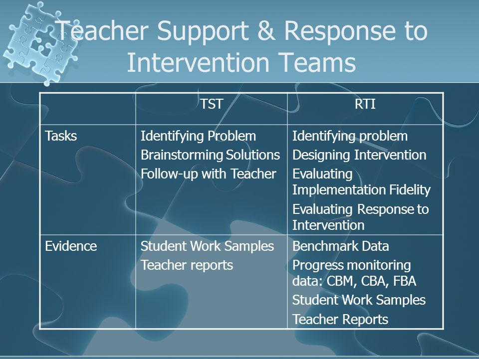 TSTRTI TasksIdentifying Problem Brainstorming Solutions Follow-up with Teacher Identifying problem Designing Intervention Evaluating Implementation Fidelity Evaluating Response to Intervention EvidenceStudent Work Samples Teacher reports Benchmark Data Progress monitoring data: CBM, CBA, FBA Student Work Samples Teacher Reports Teacher Support & Response to Intervention Teams