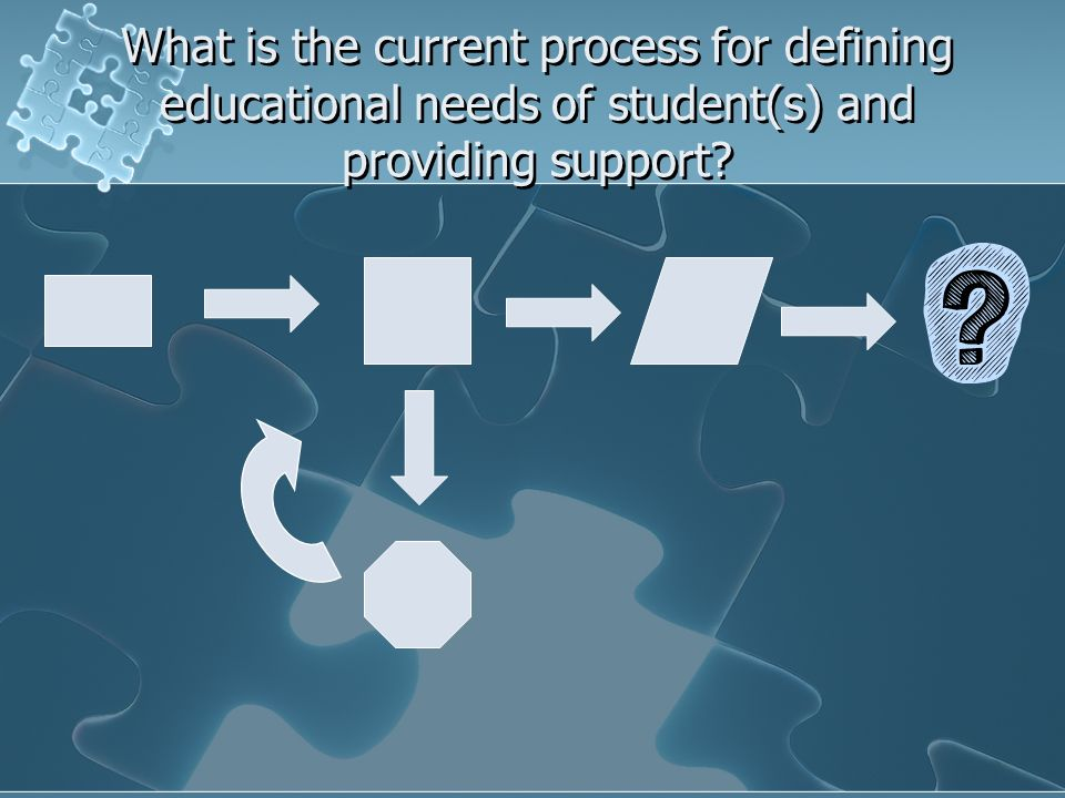 What is the current process for defining educational needs of student(s) and providing support