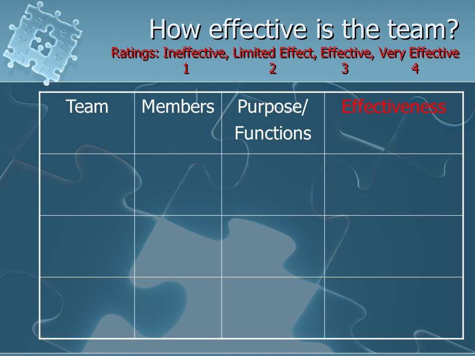 How effective is the team.