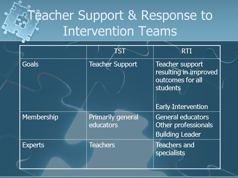TSTRTI GoalsTeacher SupportTeacher support resulting in improved outcomes for all students Early Intervention MembershipPrimarily general educators General educators Other professionals Building Leader ExpertsTeachersTeachers and specialists Teacher Support & Response to Intervention Teams