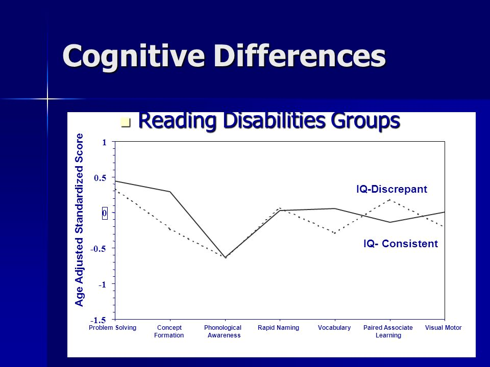 Reading Disabilities Groups Reading Disabilities Groups -1.5 -0.5 0 0.5 1 Problem SolvingConcept Formation Phonological Awareness Rapid NamingVocabula