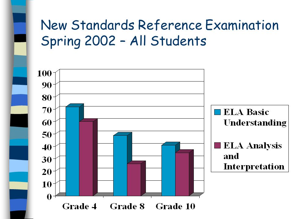 New Standards Reference Examination Spring 2002 – All Students