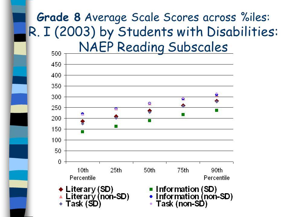 Grade 8 Average Scale Scores across %iles: R.