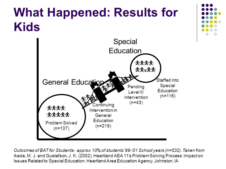 What Happened: Results for Kids Pending Level III Intervention (n=43) Special Education Continuing Intervention in General Education (n=219) General E