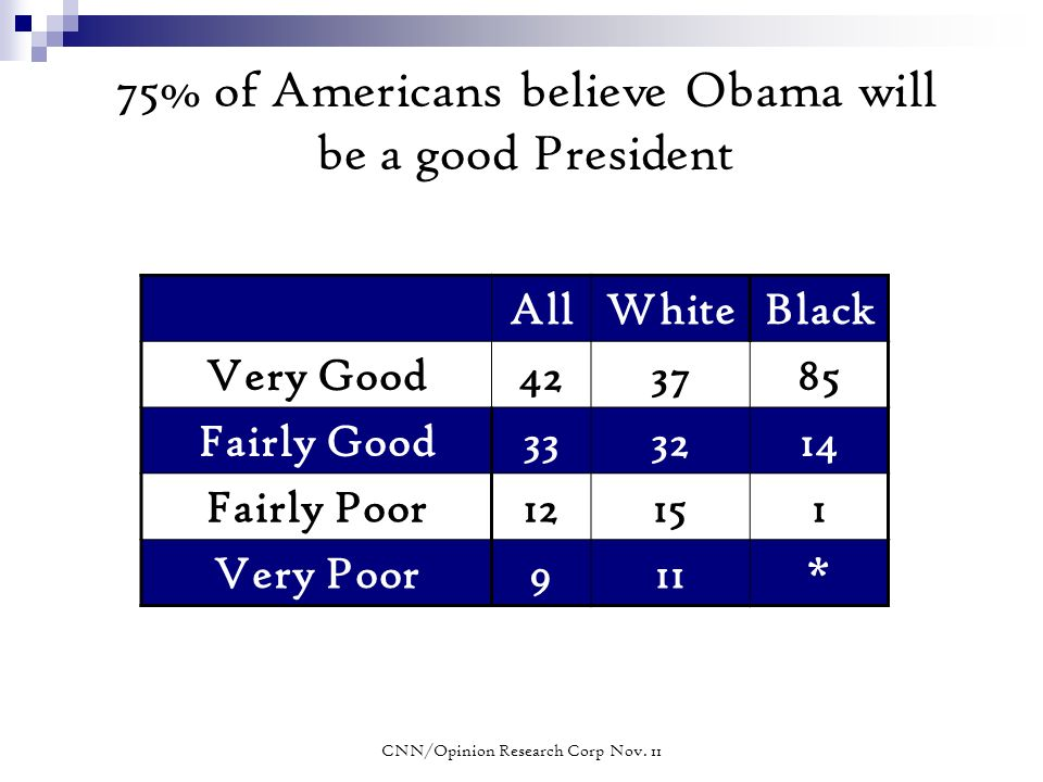 75% of Americans believe Obama will be a good President AllWhiteBlack Very Good423785 Fairly Good333214 Fairly Poor12151 Very Poor911* CNN/Opinion Research Corp Nov.