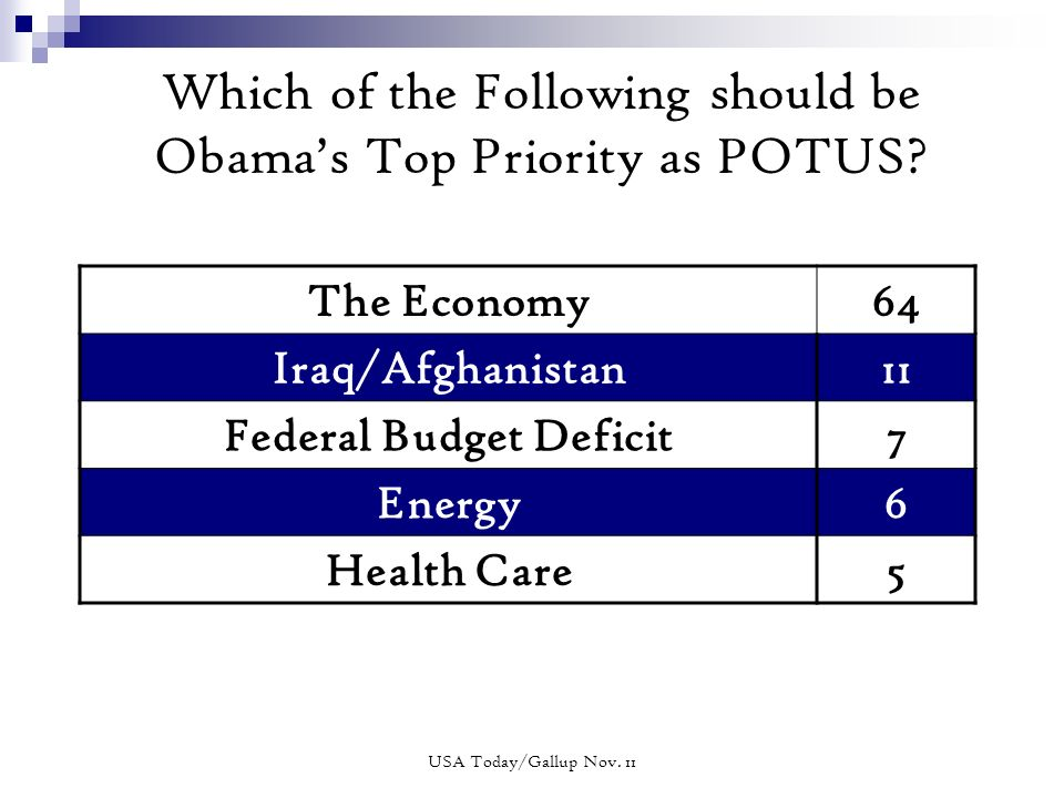 Which of the Following should be Obamas Top Priority as POTUS.