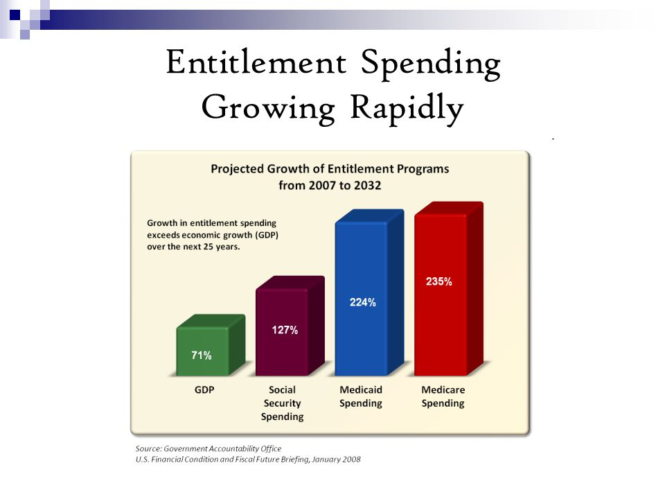 Entitlement Spending Growing Rapidly