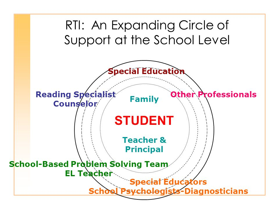 RTI: An Expanding Circle of Support at the School Level School-Based Problem Solving Team EL Teacher Special Educators School Psychologists-Diagnosticians Special Education Family STUDENT Teacher & Principal Reading Specialist Counselor Other Professionals
