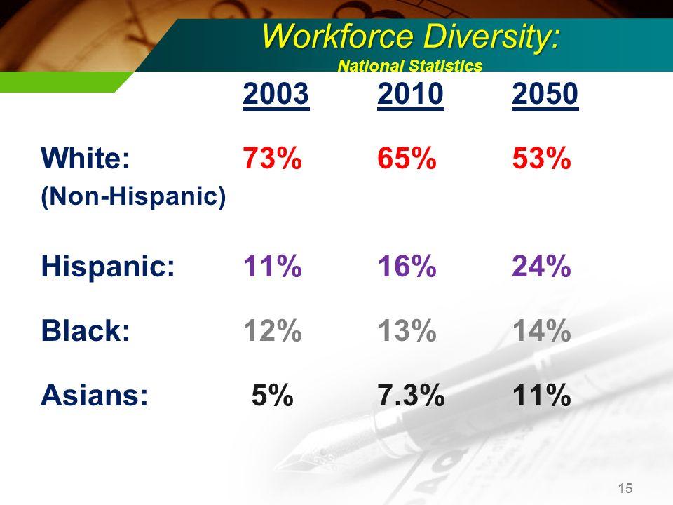Workforce Diversity: Workforce Diversity: National Statistics 200320102050 White:73%65%53% (Non-Hispanic) Hispanic: 11%16%24% Black:12%13%14% Asians: 5%7.3%11% 15