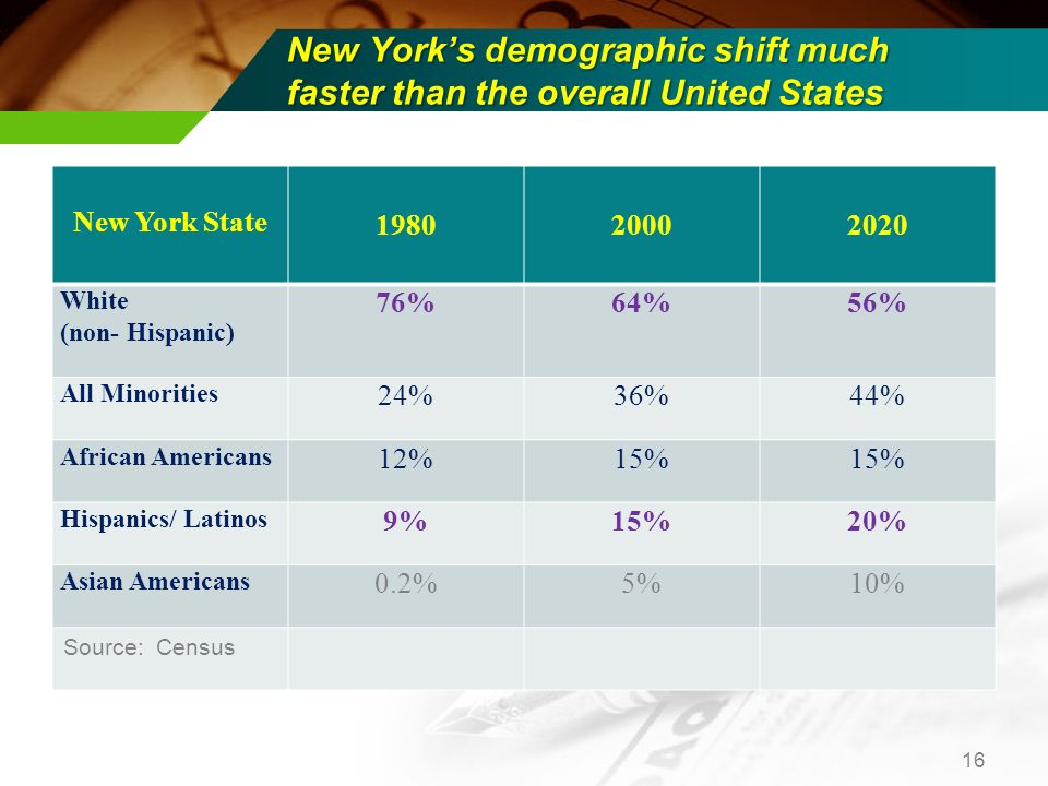 New Yorks demographic shift much faster than the overall United States New York State 1980 2000 2020 White (non- Hispanic) 76%64%56% All Minorities 24%36%44% African Americans 12%15% Hispanics/ Latinos 9%15%20% Asian Americans 0.2%5%10% Source: Census 16