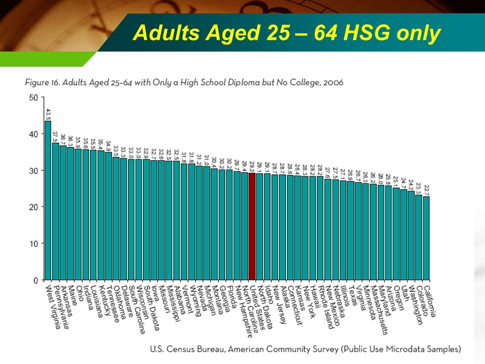 Adults Aged 25 – 64 HSG only