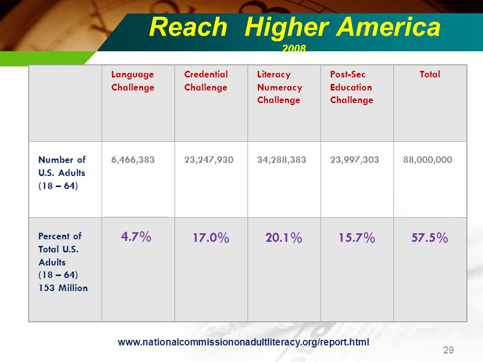 Reach Higher America 2008 Language Challenge Credential Challenge Literacy Numeracy Challenge Post-Sec Education Challenge Total Number of U.S.