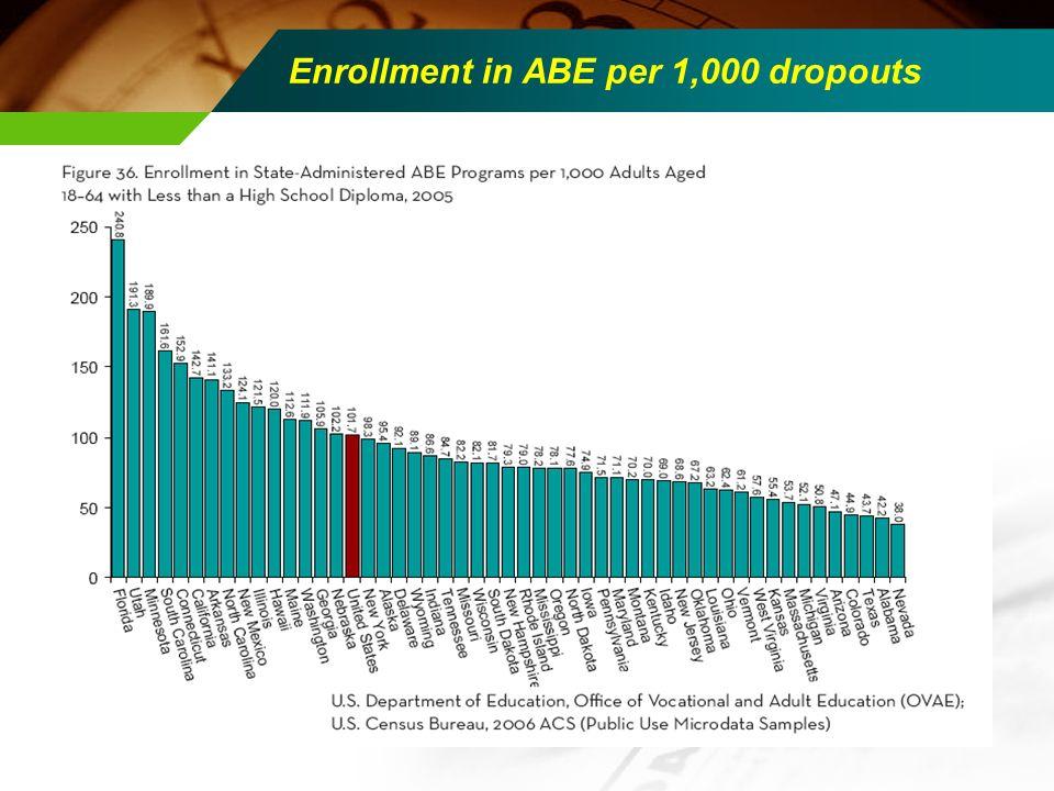 Enrollment in ABE per 1,000 dropouts