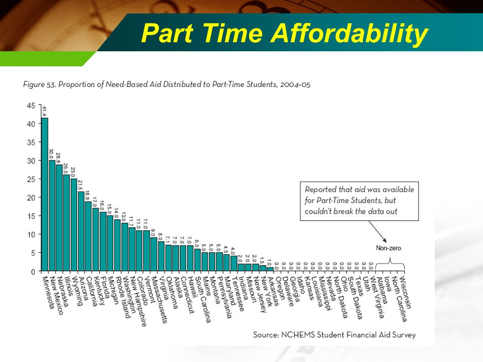 Part Time Affordability