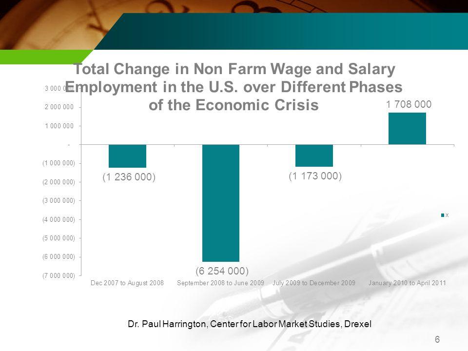 6 Dr. Paul Harrington, Center for Labor Market Studies, Drexel