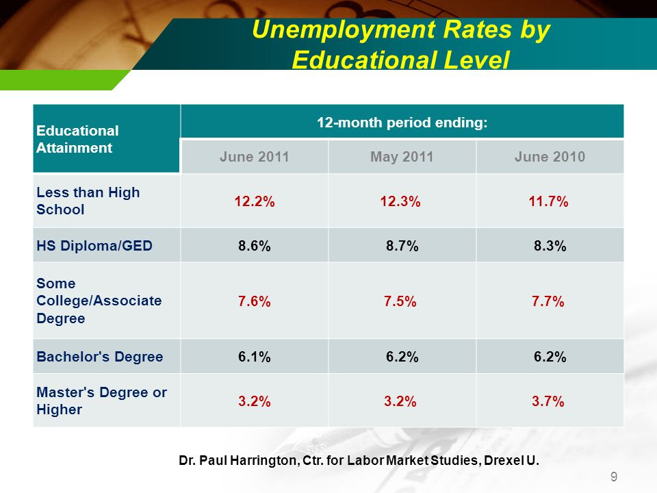 Unemployment Rates by Educational Level Educational Attainment 12-month period ending: June 2011May 2011June 2010 Less than High School 12.2%12.3% 11.7% HS Diploma/GED8.6%8.7%8.3% Some College/Associate Degree 7.6%7.5% 7.7% Bachelor s Degree6.1%6.2% Master s Degree or Higher 3.2% 3.7% 9 Dr.