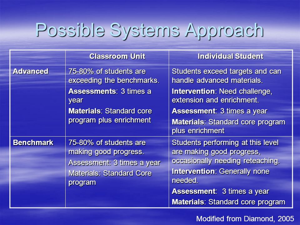 Possible Systems Approach Classroom Unit Individual Student Advanced 75-80% of students are exceeding the benchmarks.