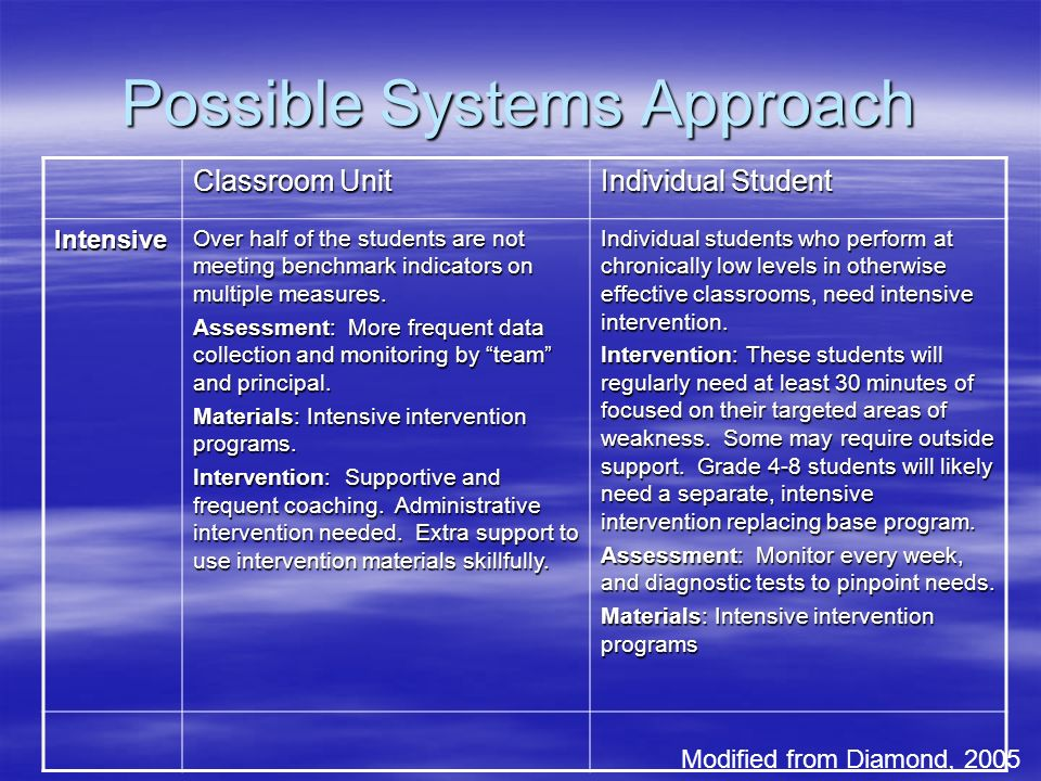 Possible Systems Approach Modified from Diamond, 2005 Classroom Unit Individual Student Intensive Over half of the students are not meeting benchmark indicators on multiple measures.