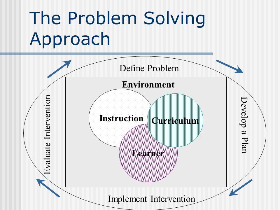 The Expanding Circle of Support School-Based Problem Solving Team EL Teacher Special Educators School Psychologists-Diagnosticians Special Education S