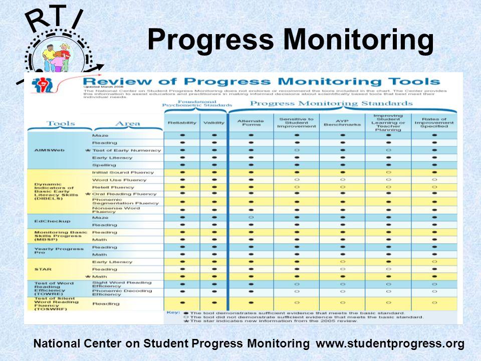 R T I Progress Monitoring National Center on Student Progress Monitoring www.studentprogress.org