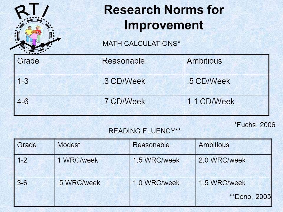 R T I Research Norms for Improvement GradeModestReasonableAmbitious 1-21 WRC/week1.5 WRC/week2.0 WRC/week 3-6.5 WRC/week1.0 WRC/week1.5 WRC/week **Den
