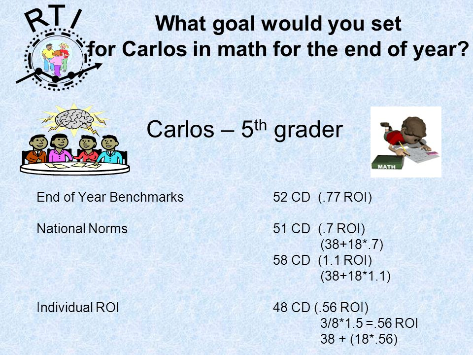 R T I Carlos – 5 th grader End of Year Benchmarks 52 CD (.77 ROI) National Norms 51 CD (.7 ROI) (38+18*.7) 58 CD (1.1 ROI) (38+18*1.1) Individual ROI 48 CD (.56 ROI) 3/8*1.5 =.56 ROI 38 + (18*.56) What goal would you set for Carlos in math for the end of year